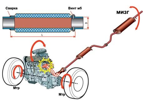 Схема установки металлокомпенсатора