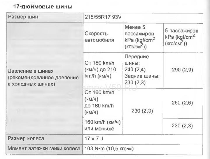 давление в шинах 17R Toyota Camry V50
