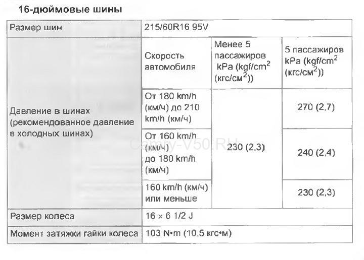давление в шинах 16R Toyota Camry V50