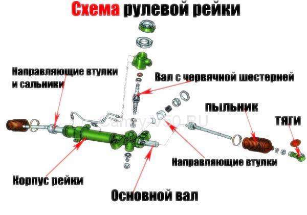как подтянуть рулевую рейку на тойота камри