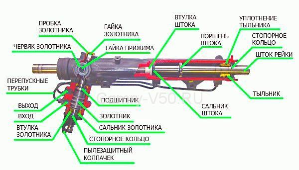 Устройство гидравлической рейки