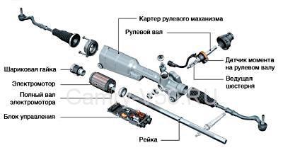 Из чего состоит электрическая рулевая рейка